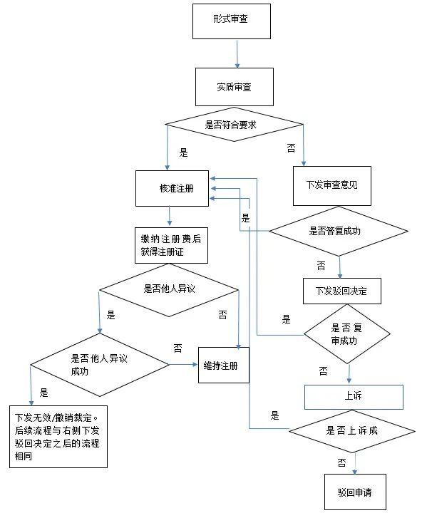 日本商标注册流程