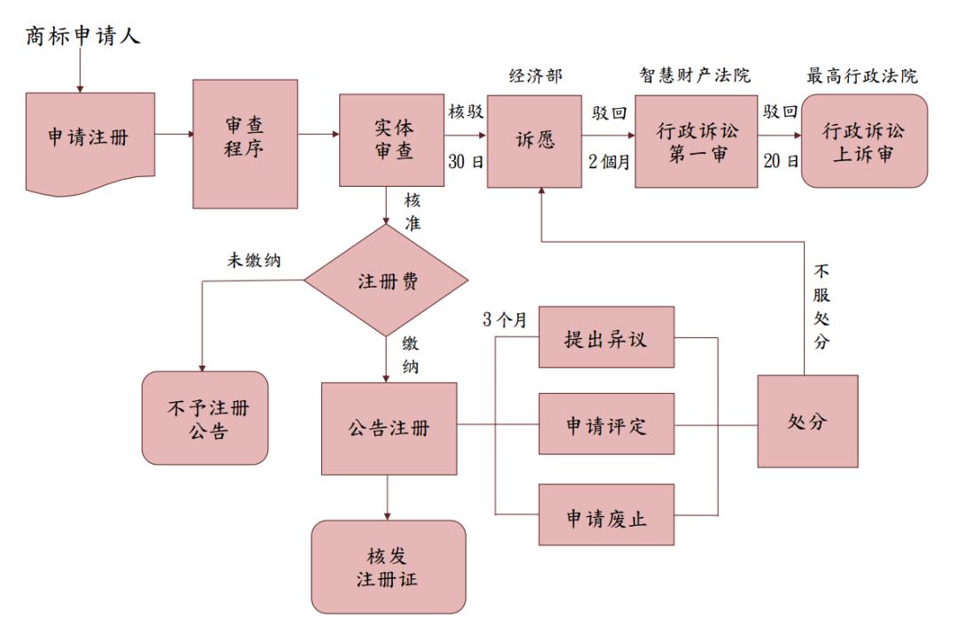 中国台湾注册商标申请流程