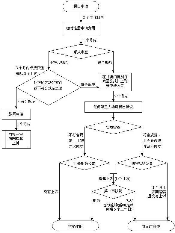 中国澳门商标申请流程